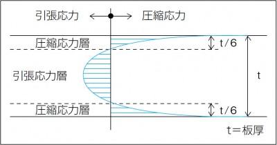 強化ガラスの断面と応力層